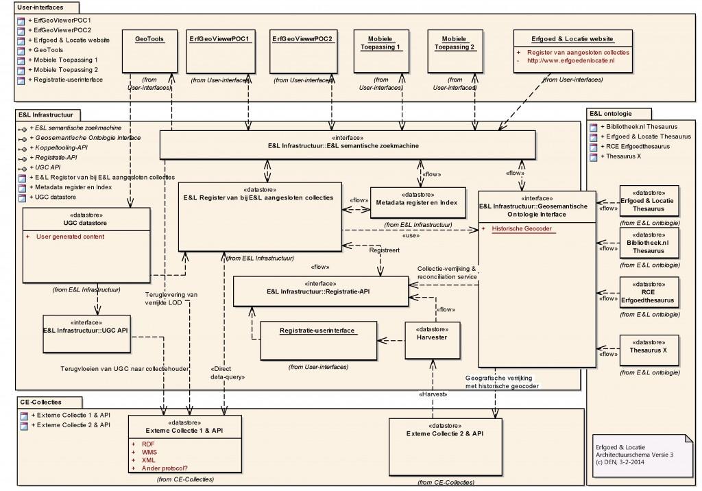 E&L-architectuurschema (versie 3)