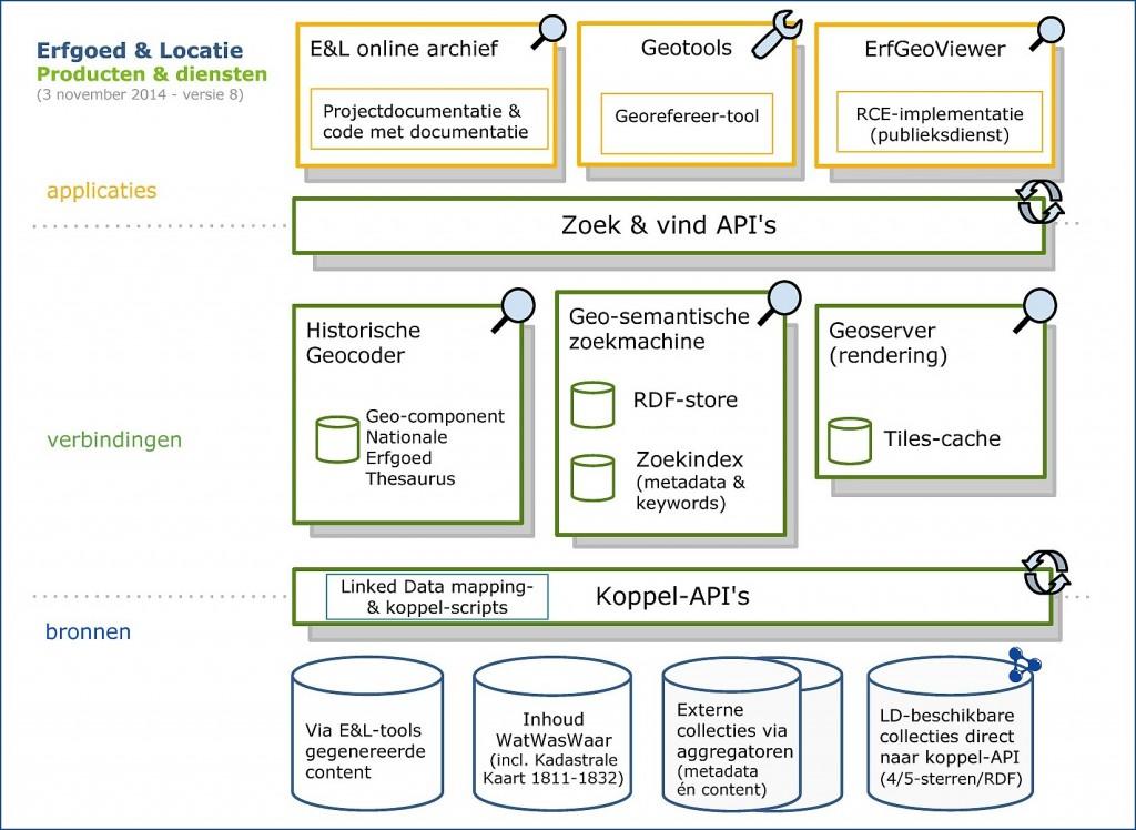 E&L-producten-en-diensten-schema_v8
