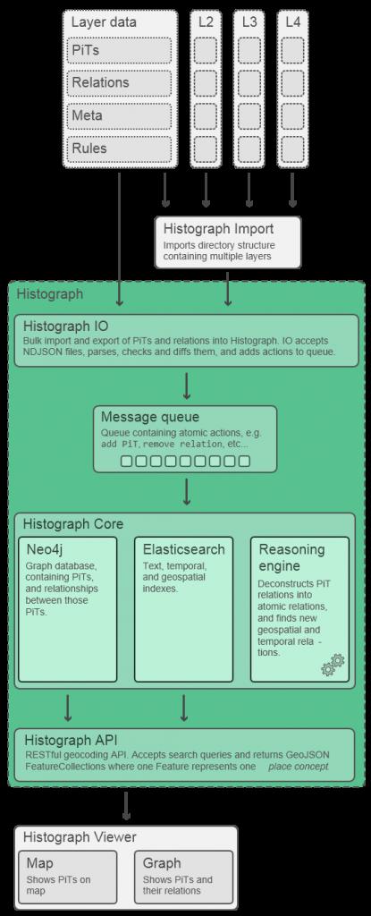 Histograph-Architecture-20150415